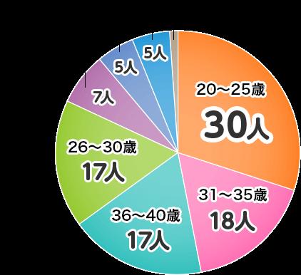 カードローン利用者年齢グラフ