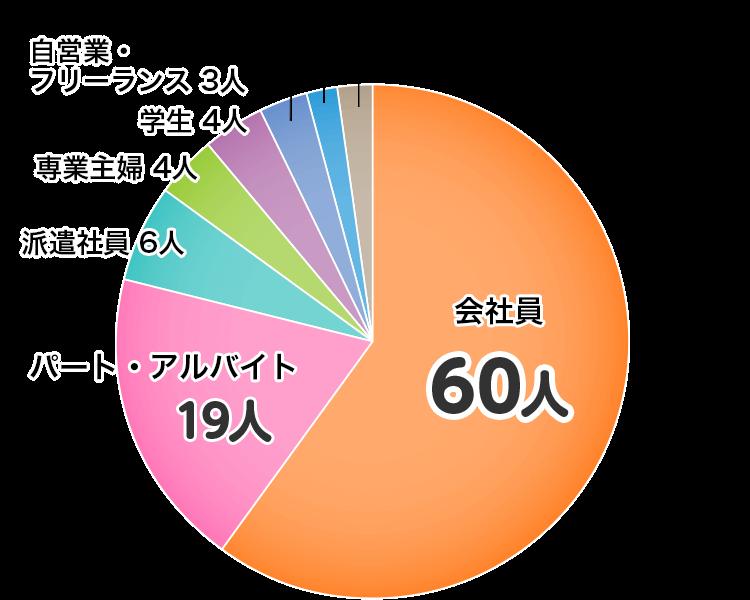 カードローン利用者の性別グラフ