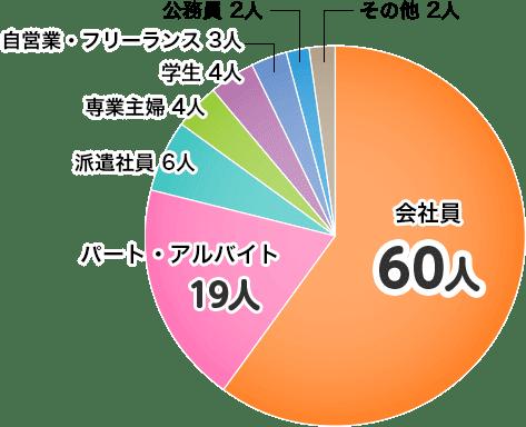 カードローン利用者職業グラフ