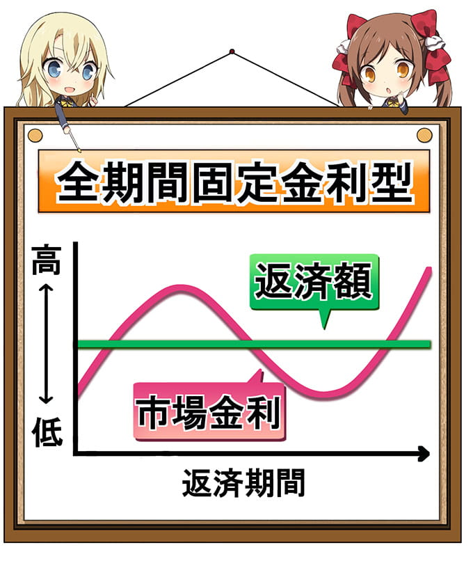 全期間固定金利の表