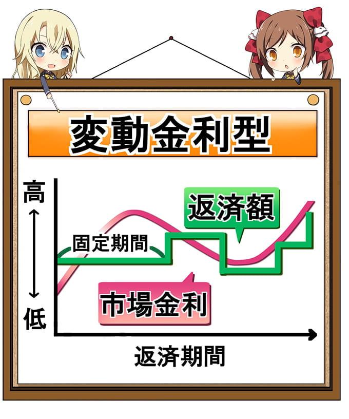 変動金利の表