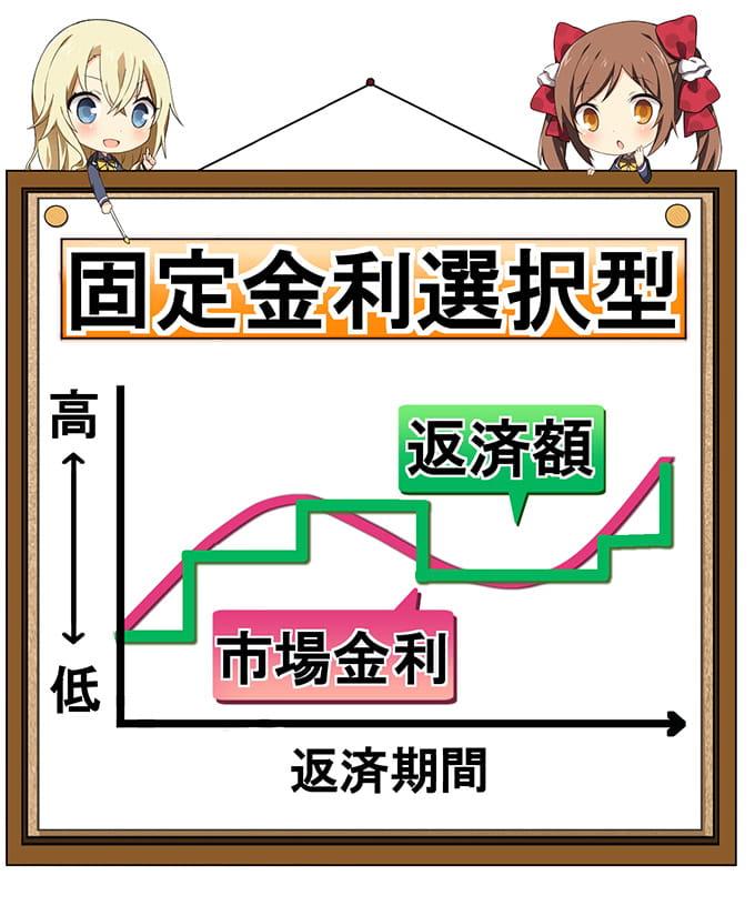 固定金利選択型の表