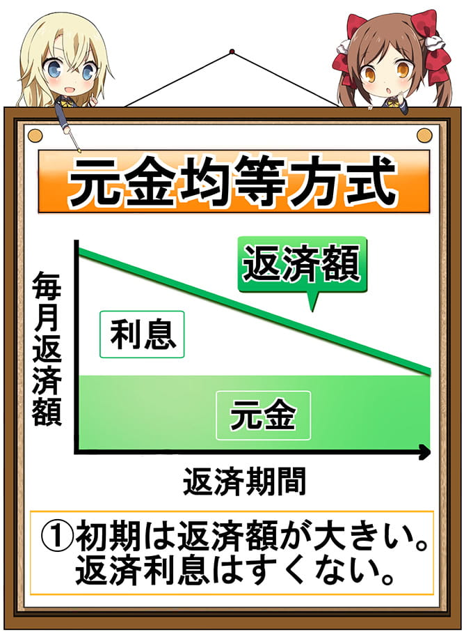 元利均等方式の表