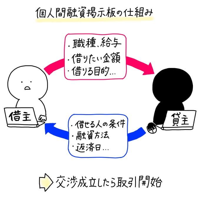 個人間融資掲示板の仕組み