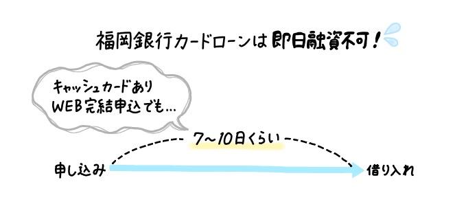 福岡銀行カードローンは即日融資ができない