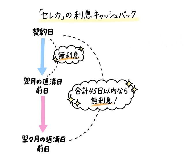 静岡銀行のカードローン「セレカ」の利息キャッシュバックの適用期間