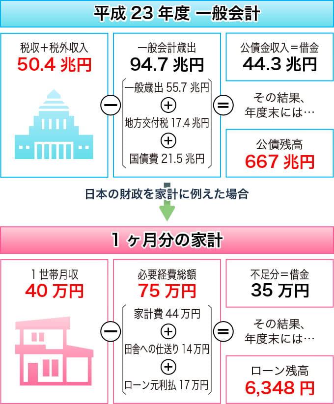 日本の財政を家計に例えたイラスト