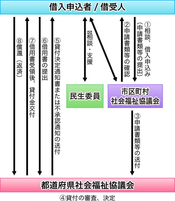 生活福祉資金貸付制度の申し込み・手続き方法(福祉費・教育支援資金・不動産担保型生活資金)
