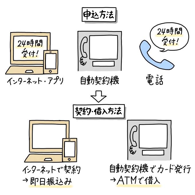 レイクALSAの申込方法はインターネット・アプリ、自動契約機、電話の3つから選べて、契約方法はインターネット(即日振込み)と自動契約機の2つから選べる