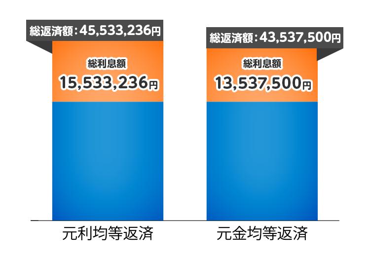 住宅ローンの返済方式と総返済額の比較