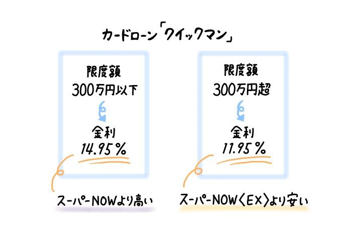 北陸銀行のカードローン「クイックマン」は限度額300万円超なら「スーパーNOW(EX)」より金利が安い
