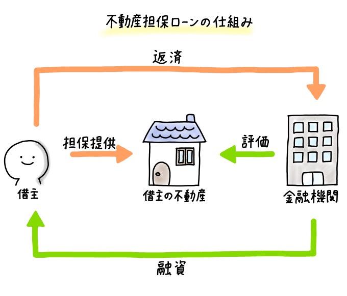 不動産担保ローンの仕組み