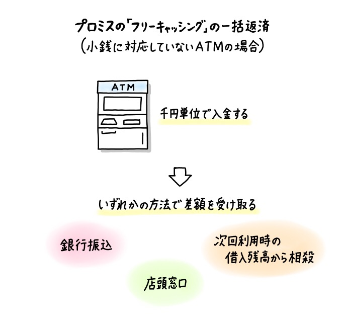 プロミスのカードローンの一括返済方法(ATMが硬貨対応でない場合)